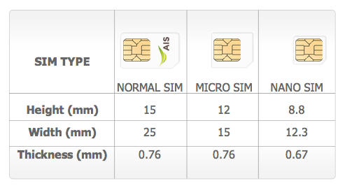 how to make micro sim to normal sim card