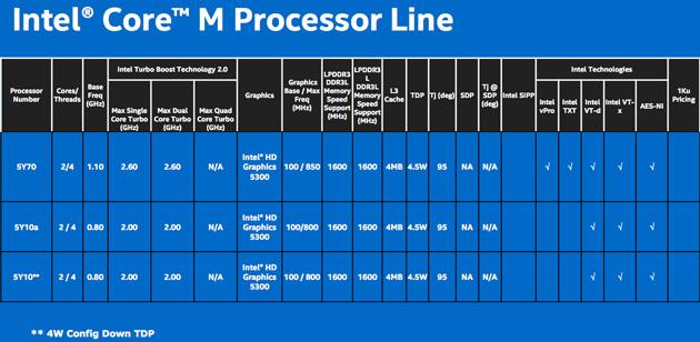 Intel_Core_M_skus