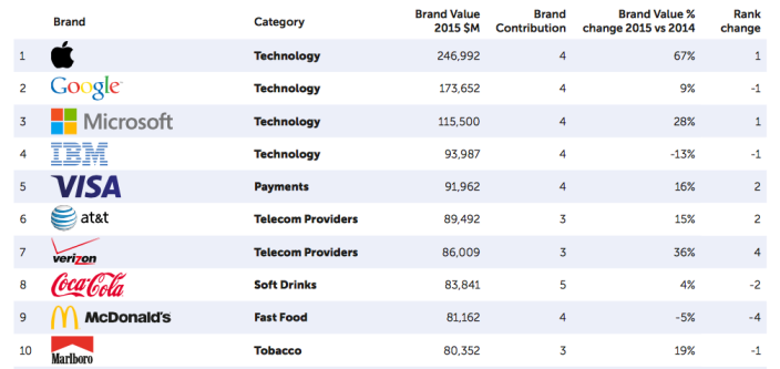 apple-most-valuable-brand