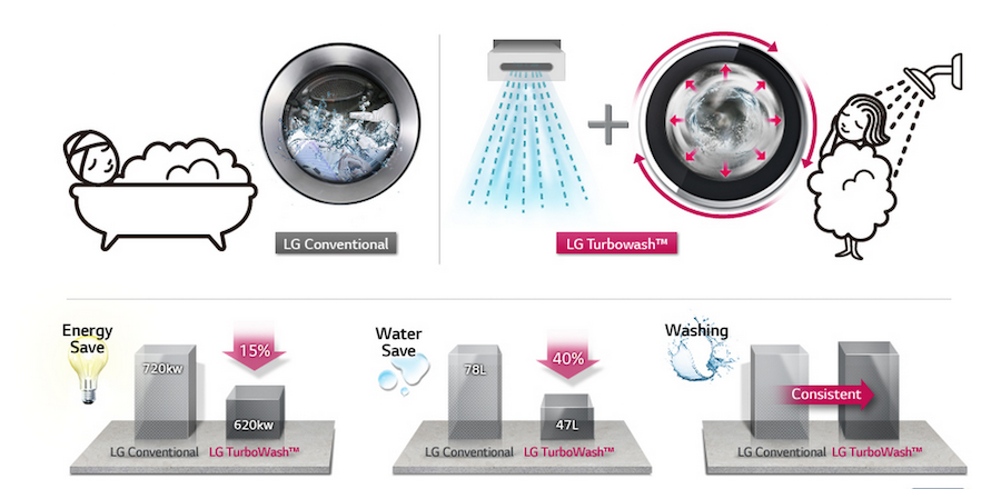 LG-Adver-washingMachine-04