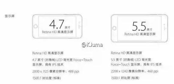 Apple-iPhone-6s-and-Apple-iPhone-6s-Plus-screen-resolutions-leak-iPhone-6s-goes-through-Geekbench