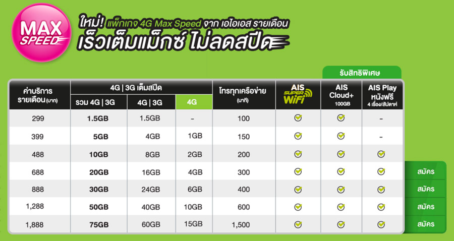 compare-4G-package-promotion-AIS-Dtac-TruemoveH-004