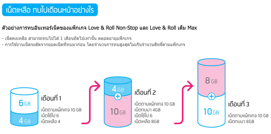 compare-4G-package-promotion-AIS-Dtac-TruemoveH-009