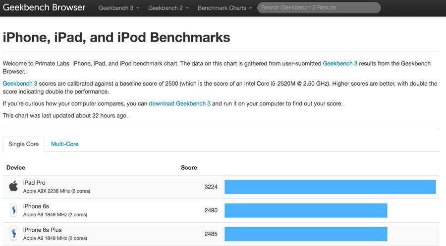 iphone-6s-benchmark-01