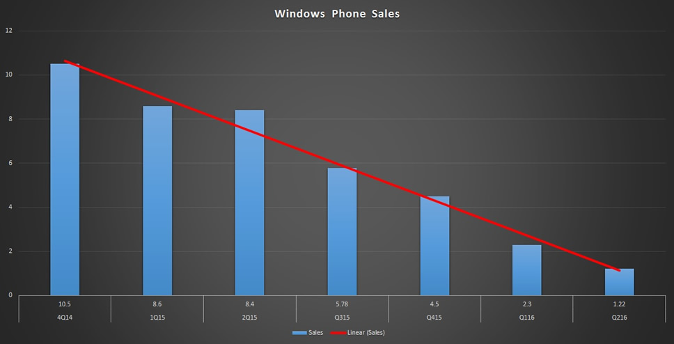 windows-phone-sales