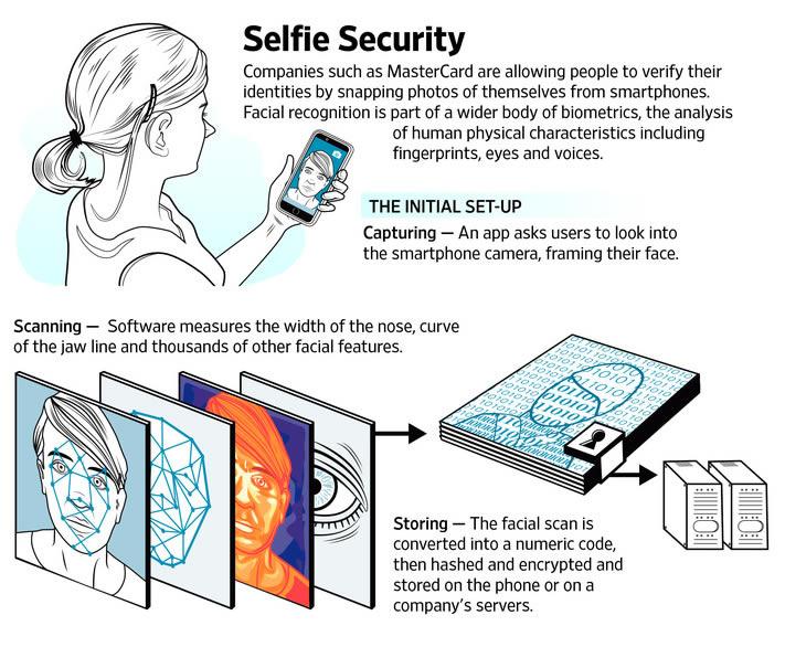 selfi-Identity-Check-Mobile