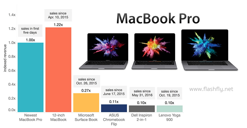 Macbook-pro-flashfly