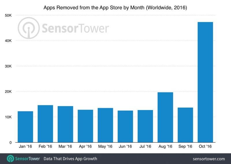 apps-removed-from-app-store-2016