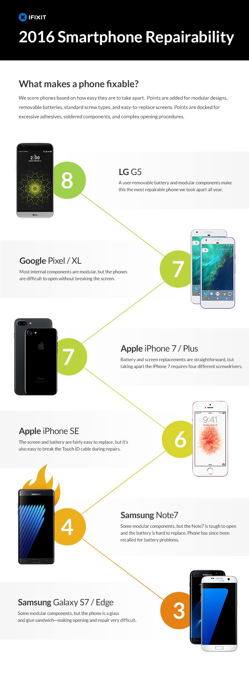 most-repairable-phones-2016