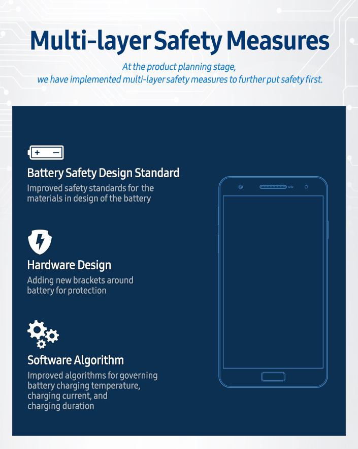 Infographic-Multi-layer-Safety-Measures