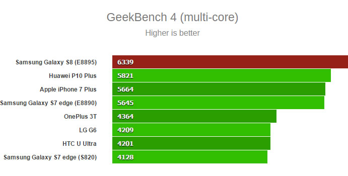 Samsung-Galaxy-S8-GeekBench-multi-core