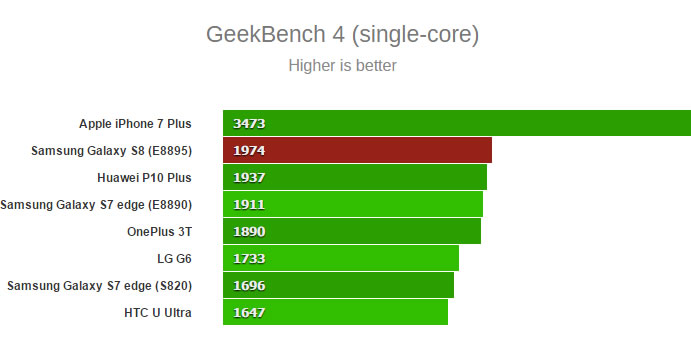 Samsung-Galaxy-S8-GeekBench-single-core