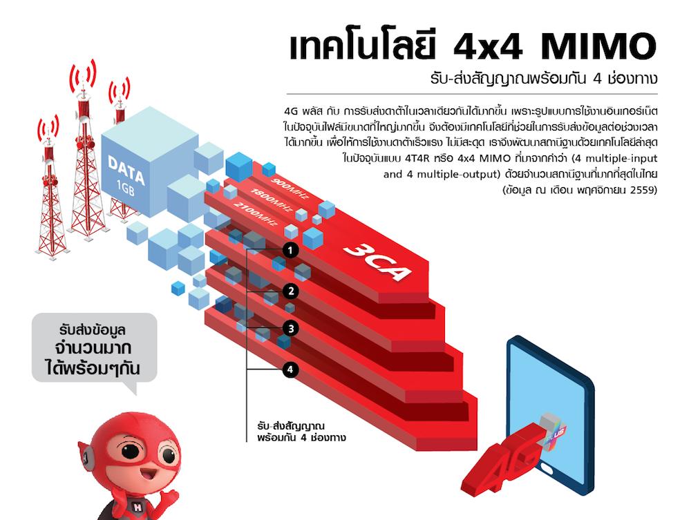 truemoveH-4x4Mimo