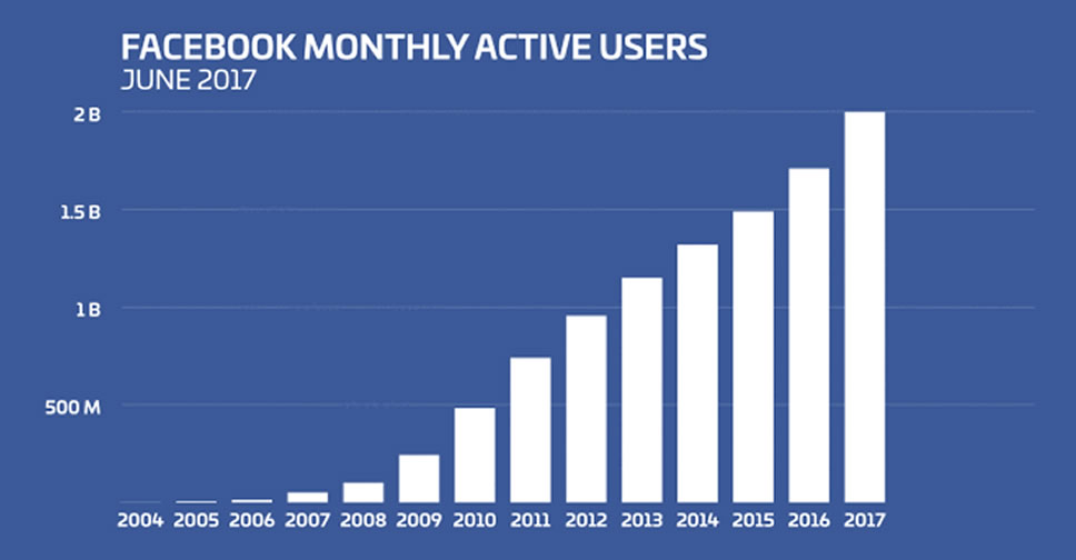 Facebook-2-billion-monthly-users