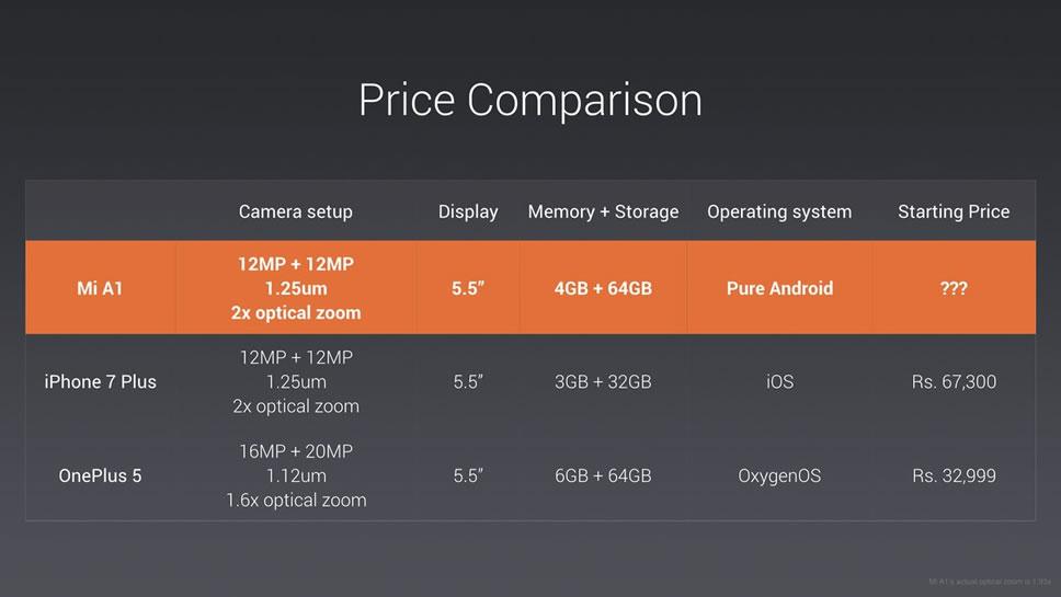 Xiaomi-Mi-A1-Price