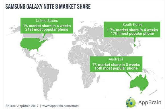 market-share-galaxy-note-8-AppBrain