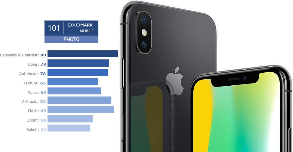 DxOMark-iPhone-X-Camera-Test