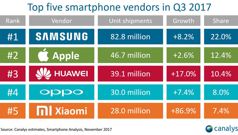 top5-smartphone-vendors-q3-2017