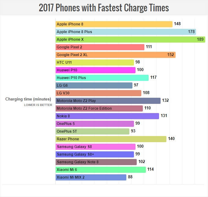 2017-Phones-Fastest-Charge-Time