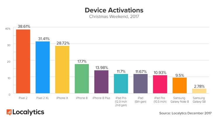DeviceActivations-Christmas-Weekend-2017