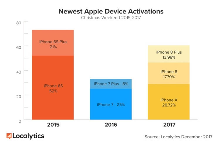 Newest-Apple-Device-Activations