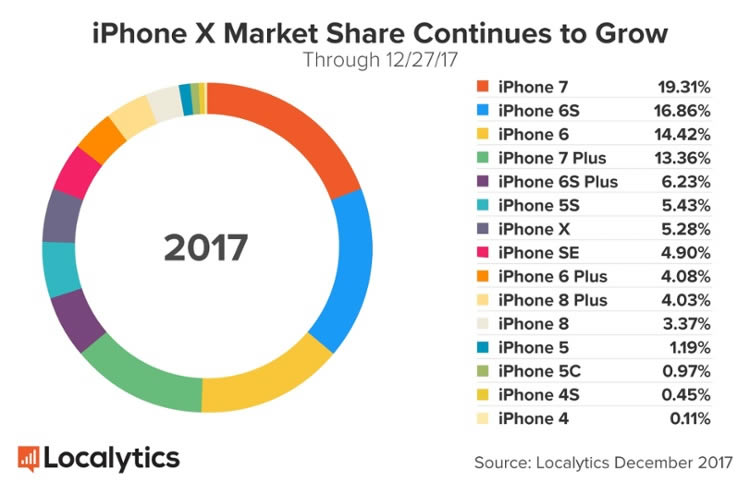 iPhone-X-Market-Share-Continues-to-Grow