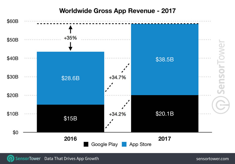 2017-app-revenue-worldwide